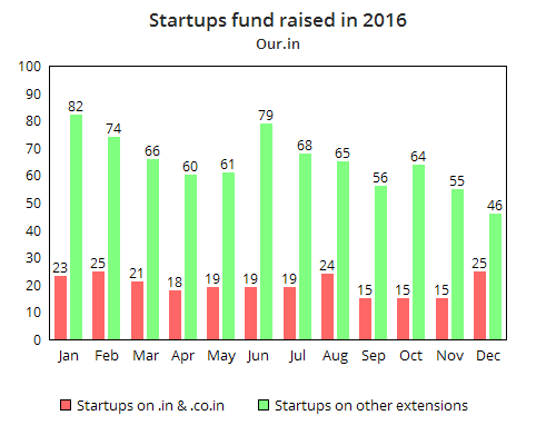 our-in-startups-2016
