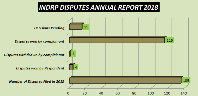 INDRP DISPUTES ANNUAL REPORT 2018