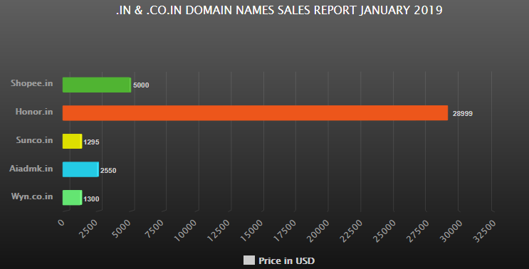 .IN & .CO.IN DOMAIN NAMES SALES REPORT JANUARY 2019